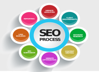 SEO, marketing, advertising